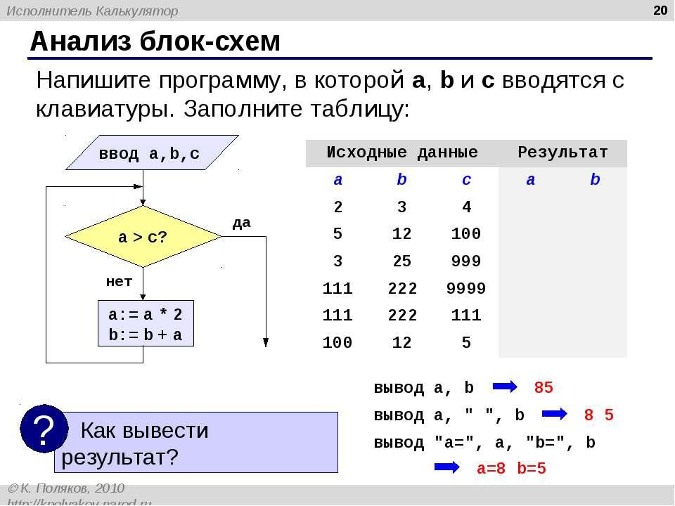 Анализ блок-схем * Напишите программу, в которой a, b и c вводятся с клавиату...