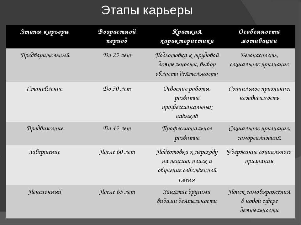 Этапы карьеры Этапы карьеры Возрастнойпериод Краткая характеристика Особеннос...