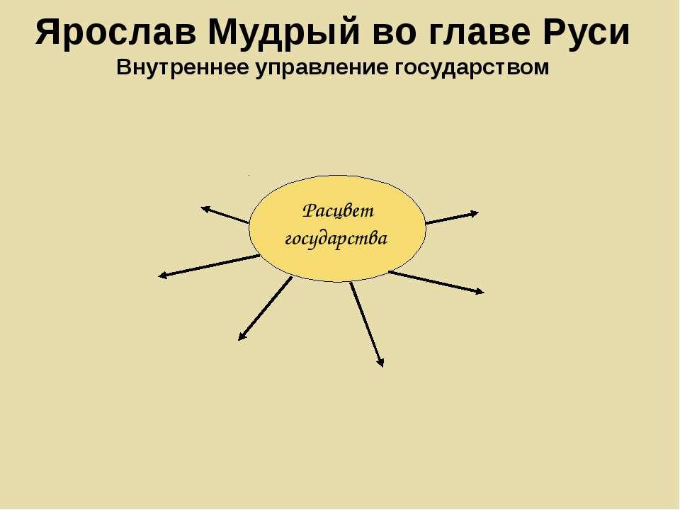 Ярослав Мудрый во главе Руси Внутреннее управление государством