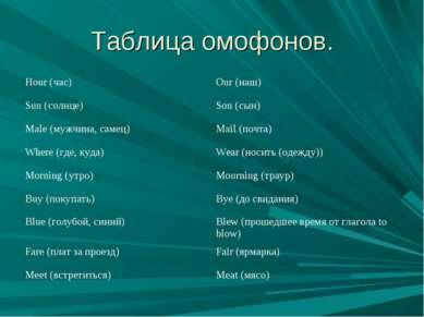 Таблица омофонов.
