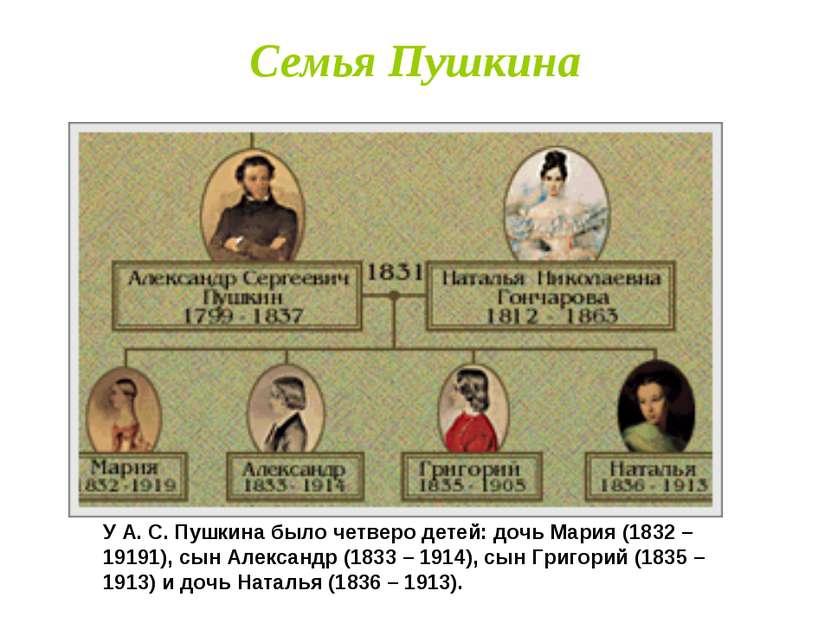 Семья Пушкина У А. С. Пушкина было четверо детей: дочь Мария (1832 – 19191), ...