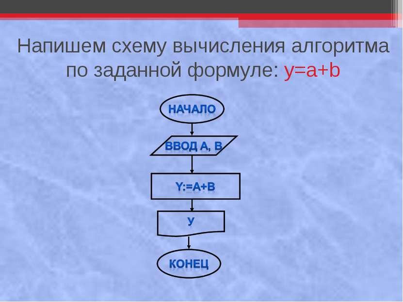 Напишем схему вычисления алгоритма по заданной формуле: y=a+b