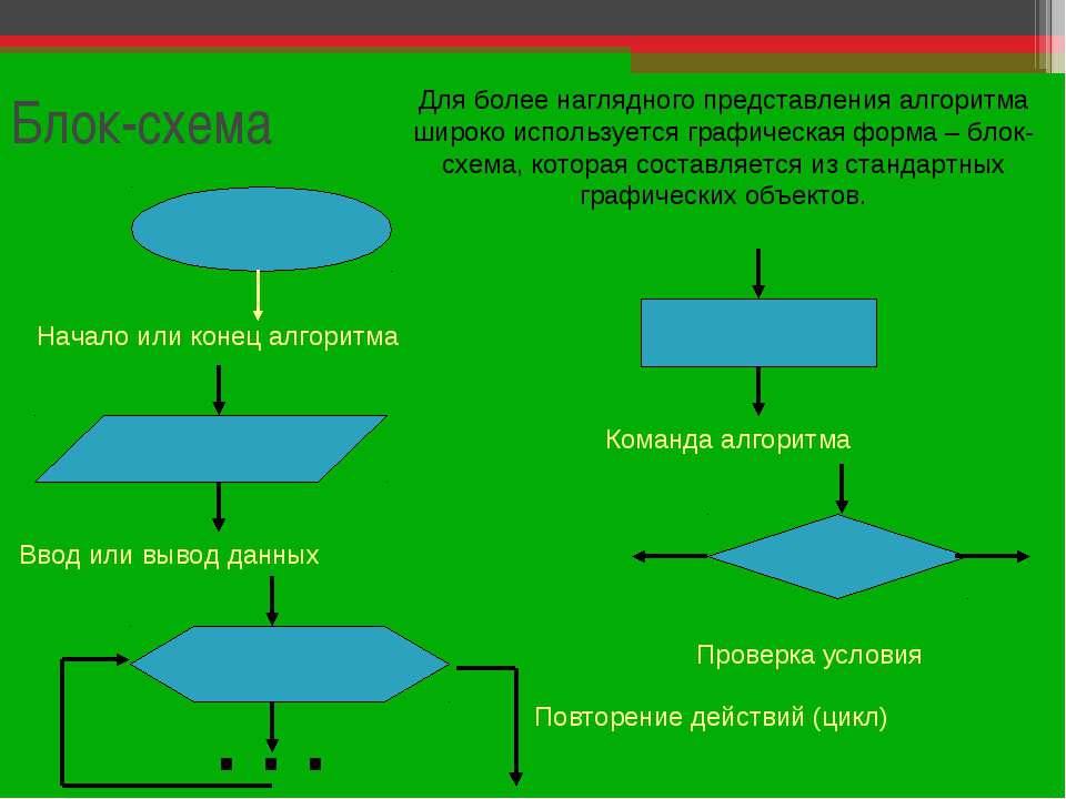 Блок-схема Для более наглядного представления алгоритма широко используется г...