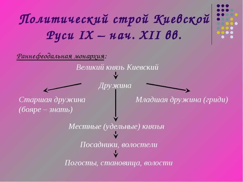 Политический строй Киевской Руси IX – нач. XII вв. Раннефеодальная монархия: ...