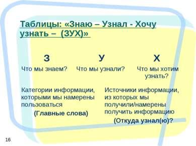 Таблицы: «Знаю – Узнал - Хочу узнать – (ЗУХ)» Категории информации, которыми ...