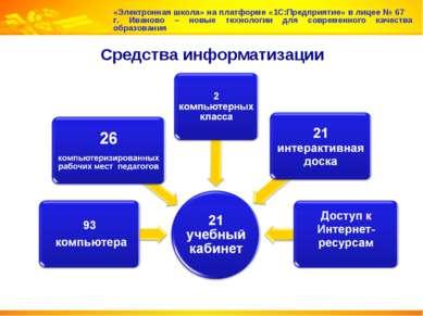 Средства информатизации «Электронная школа» на платформе «1С:Предприятие» в л...