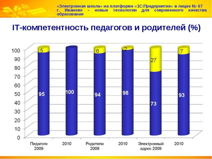 IT-компетентность педагогов и родителей (%) «Электронная школа» на платформе ...