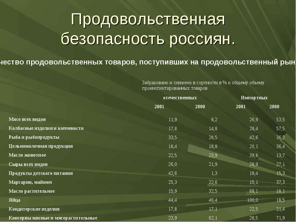 Продовольственная безопасность россиян. Качество продовольственных товаров, п...