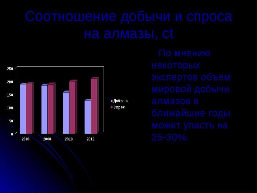 Соотношение добычи и спроса на алмазы, ct По мнению некоторых экспертов объем...