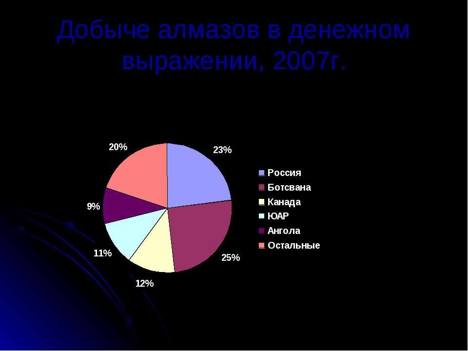 Добыче алмазов в денежном выражении, 2007г.