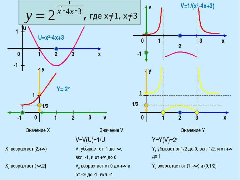 0 0 1 3 1 -1 1 1/2 2 3 2 -1 x 1 Y= 2v y y 1/2 v 0 x 1 2 3 1 u 0 v U=x2-4x+3 -...