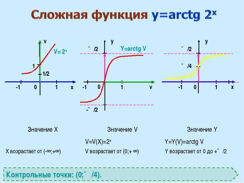 x v v x y y 0 0 0 1 1 1 ∏/2 -1 1 V= 2x Y=arctg V Контрольные точки: (0;∏/4). ...