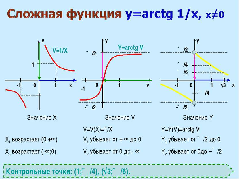 x v v x y y 0 0 0 1 1 1 ∏/2 √3 -1 -1 1 V=1/X Y=arctg V Контрольные точки: (1;...