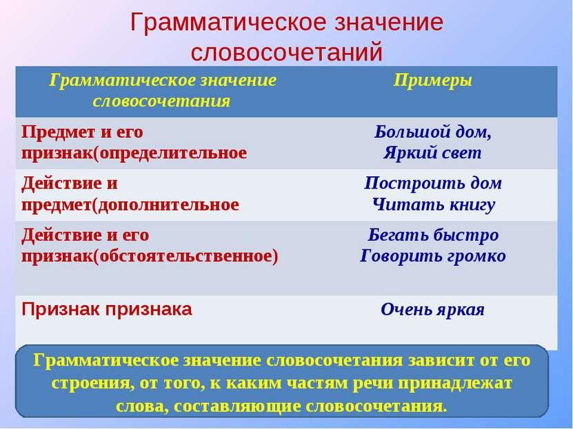 Грамматическое значение словосочетаний Грамматическое значение словосочетания...