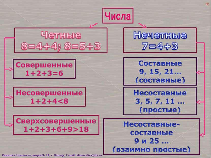Числа * Климова Елизавета, лицей № 44, г. Липецк, E-mail: klimovaliza@bk.ru К...