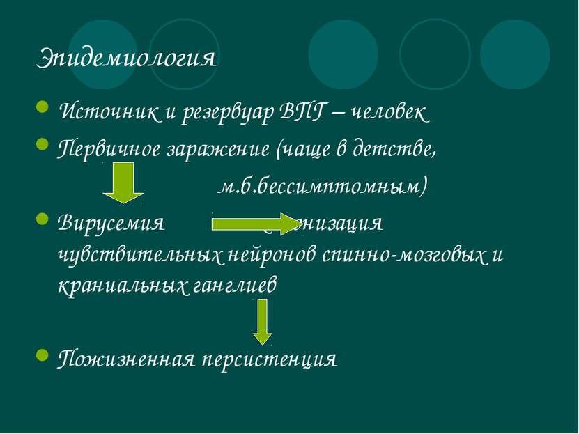 Эпидемиология Источник и резервуар ВПГ – человек Первичное заражение (чаще в ...