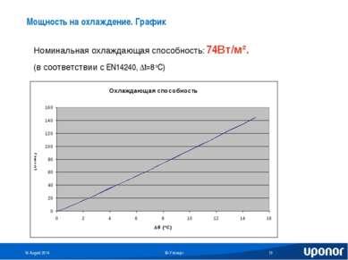 Мощность на охлаждение. График Номинальная охлаждающая способность: 74Вт/м². ...