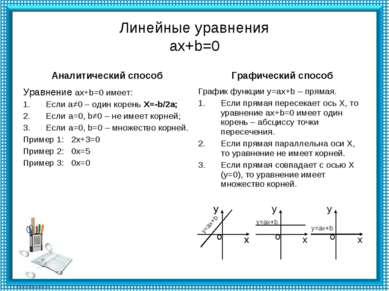 Линейные уравнения ax+b=0 х у о у=ах+b х у о у=ах+b х у о