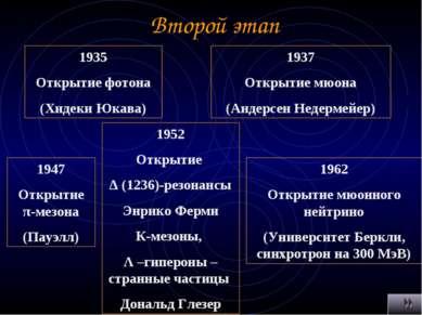 Второй этап 1935 Открытие фотона (Хидеки Юкава) 1937 Открытие мюона (Андерсен...