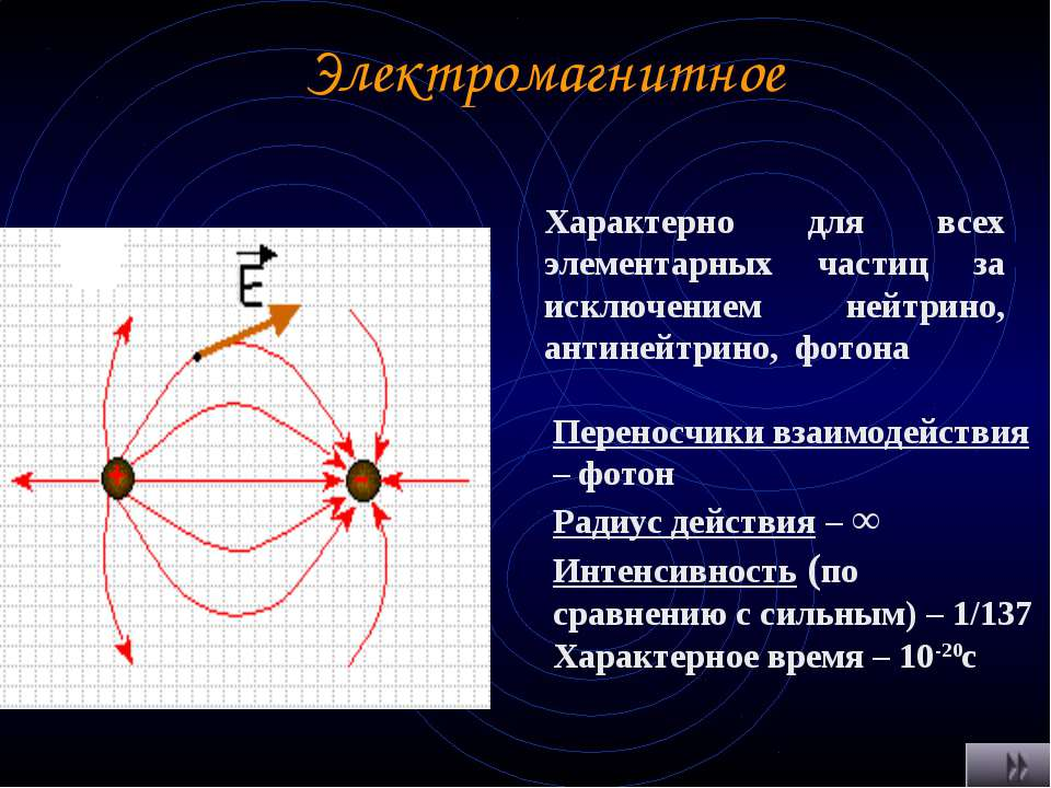Электромагнитное Характерно для всех элементарных частиц за исключением нейтр...