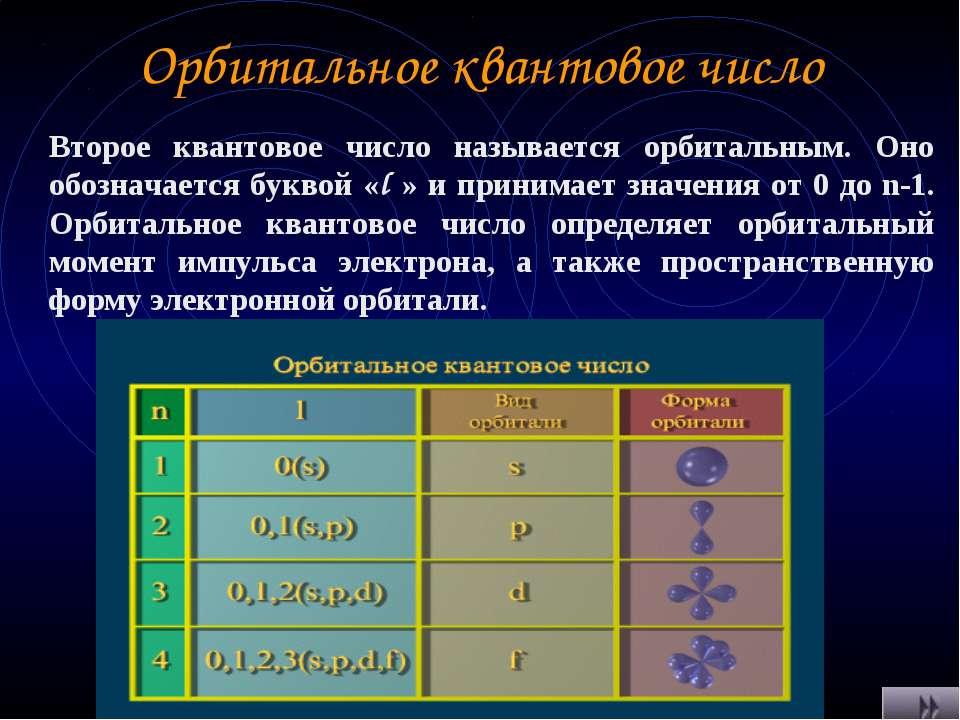 Орбитальное квантовое число Второе квантовое число называется орбитальным. Он...