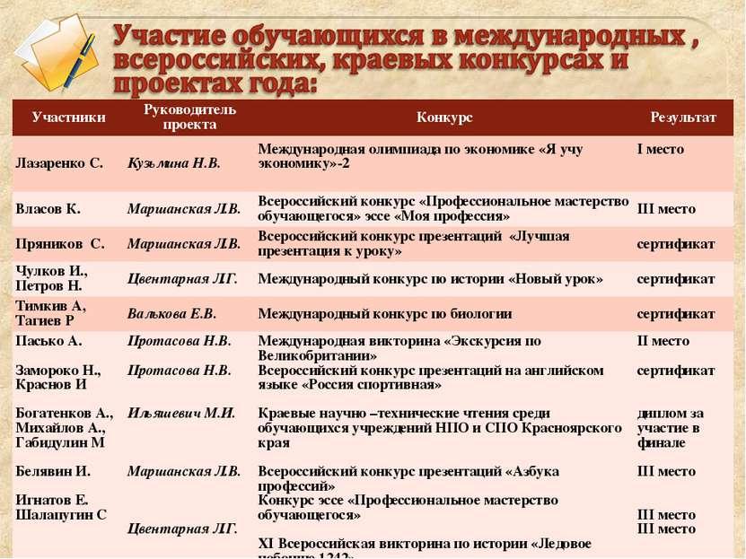 Участники Руководитель проекта Конкурс Результат Лазаренко С. Кузьмина Н.В. М...