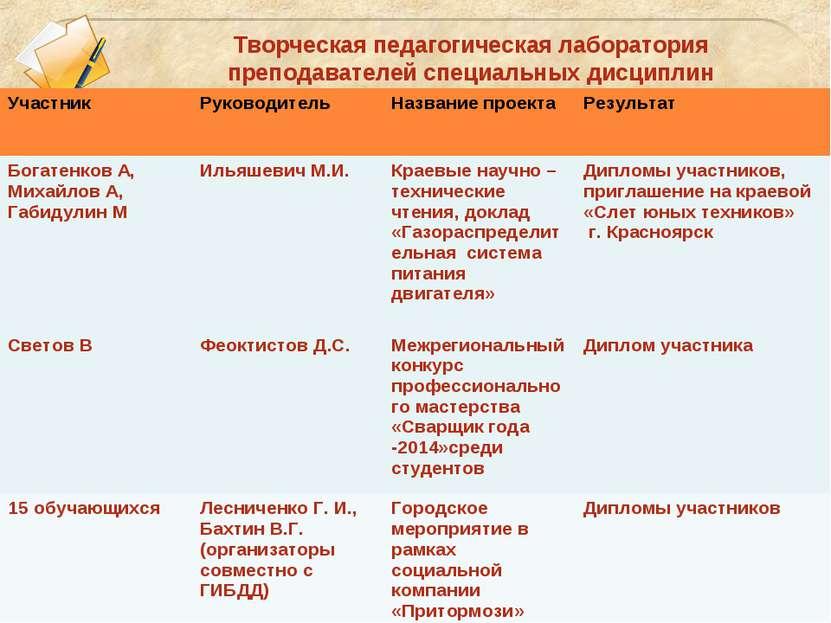 Творческая педагогическая лаборатория преподавателей специальных дисциплин Уч...