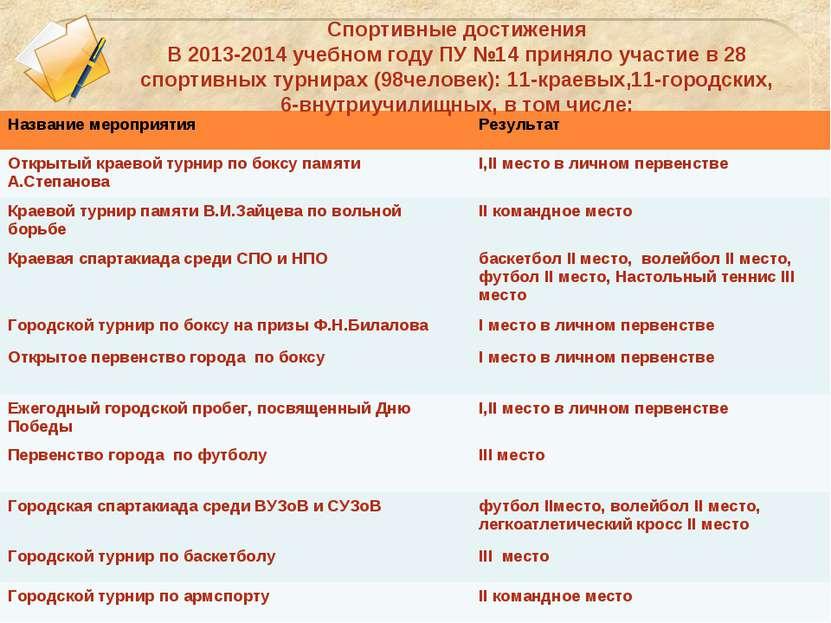 Спортивные достижения В 2013-2014 учебном году ПУ №14 приняло участие в 28 сп...