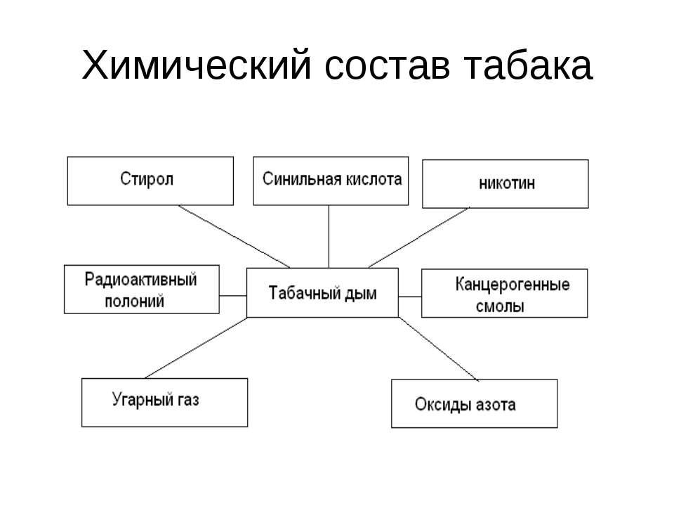 Химический состав табака
