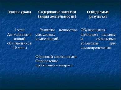 Этапы урока Содержание занятия (виды деятельности) Ожидаемый результат 1 этап...