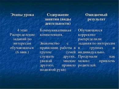 Этапы урока Содержание занятия (виды деятельности) Ожидаемый результат 4 этап...