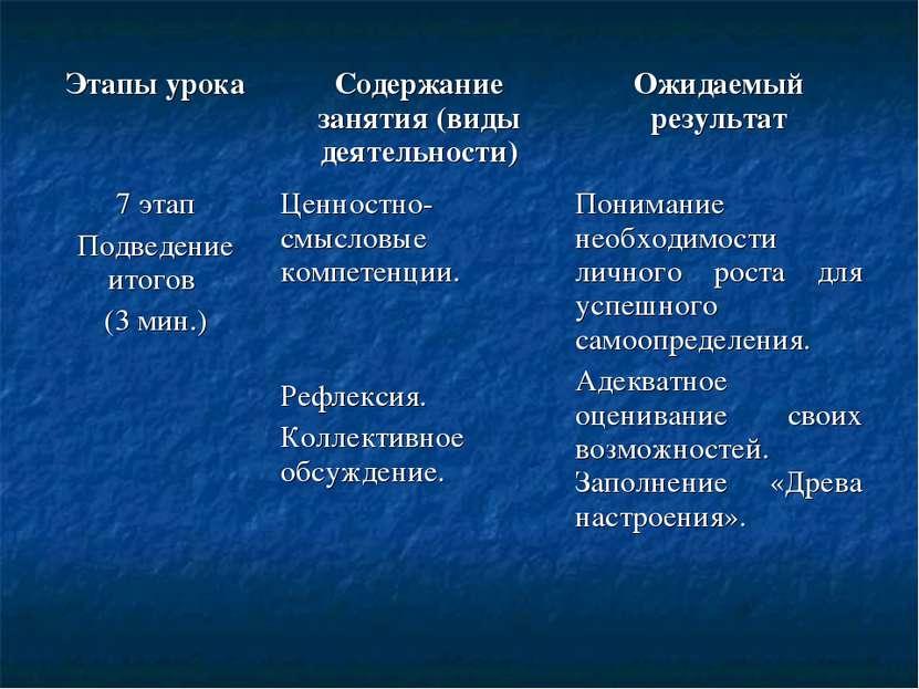 Этапы урока Содержание занятия (виды деятельности) Ожидаемый результат 7 этап...