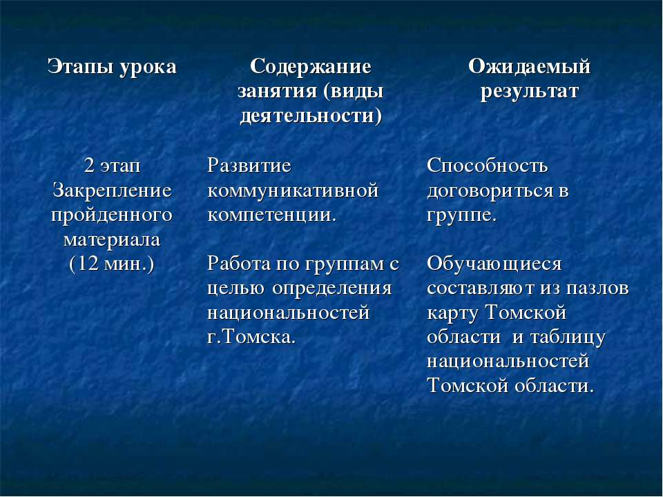 Этапы урока Содержание занятия (виды деятельности) Ожидаемый результат 2 этап...