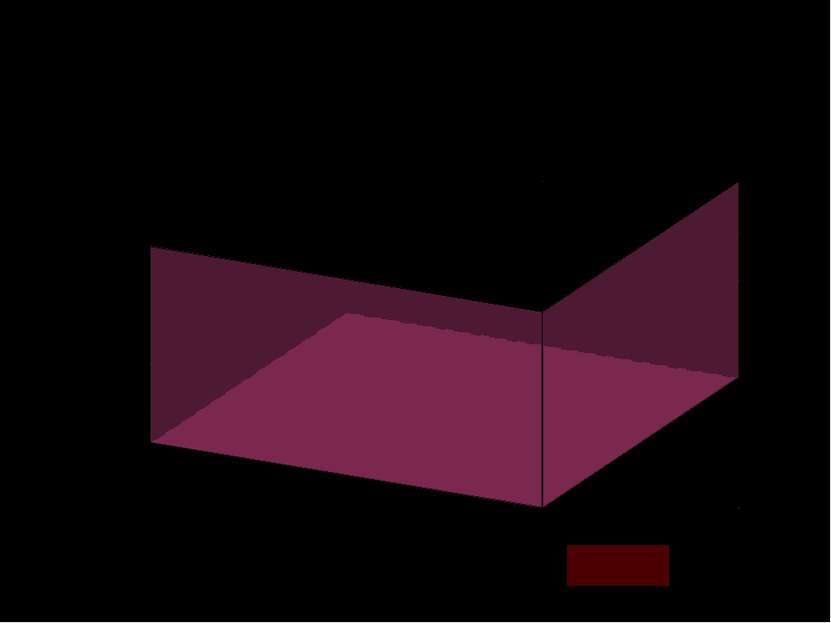 a b c=H Эту же формулу объема прямоугольного параллелепипеда можно получить п...