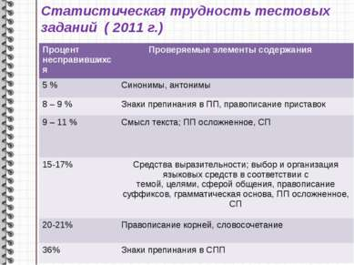 Статистическая трудность тестовых заданий ( 2011 г.) Процент несправившихся П...