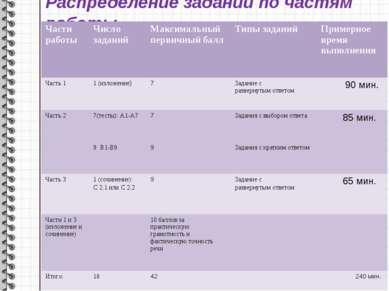 Распределение заданий по частям работы Части работы Число заданий Максимальны...