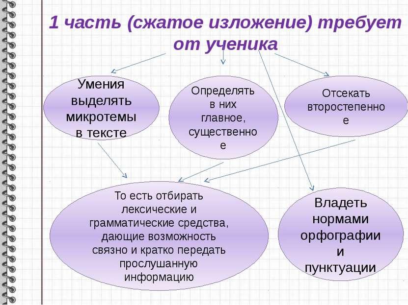 1 часть (сжатое изложение) требует от ученика Умения выделять микротемы в тек...
