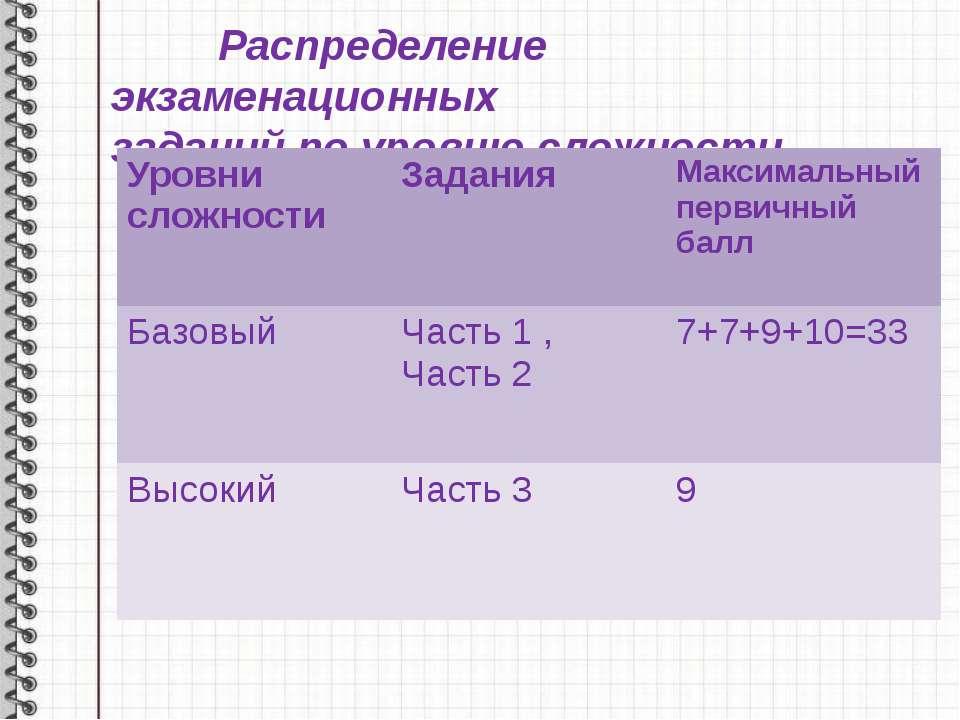Распределение экзаменационных заданий по уровню сложности Уровни сложности За...