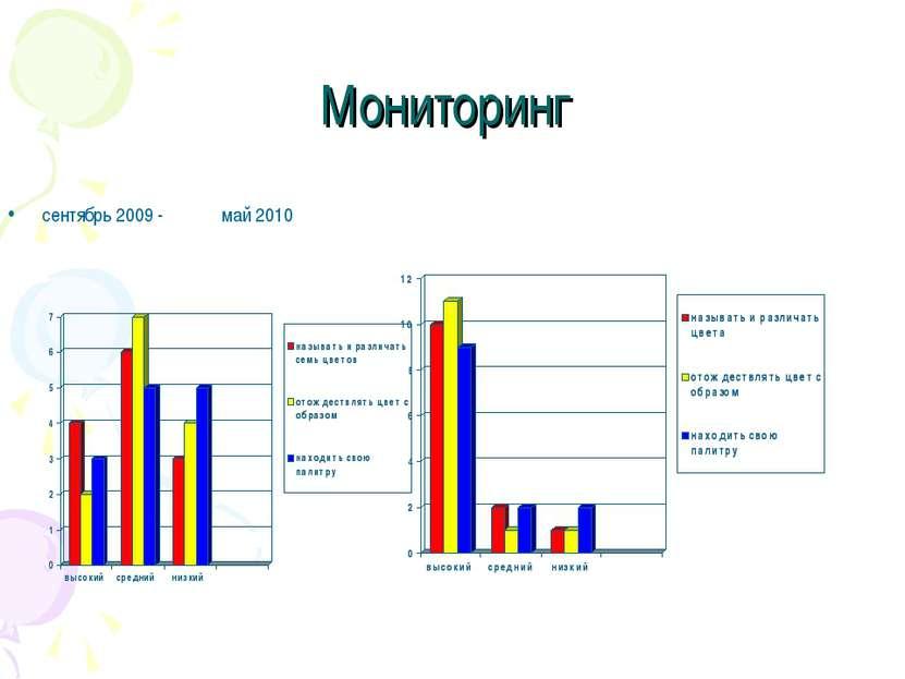 Мониторинг сентябрь 2009 - май 2010