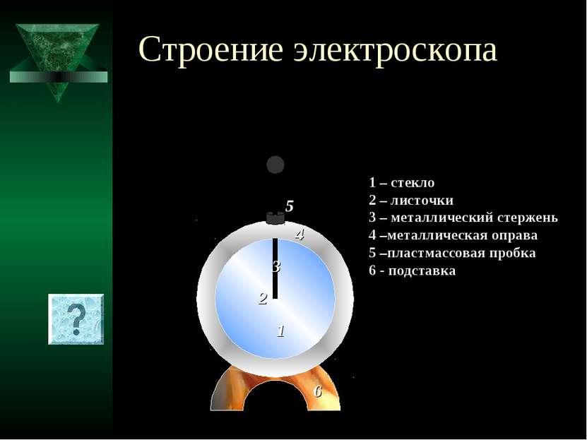 Строение электроскопа 1 2 3 5 6 1 – стекло 2 – листочки 3 – металлический сте...