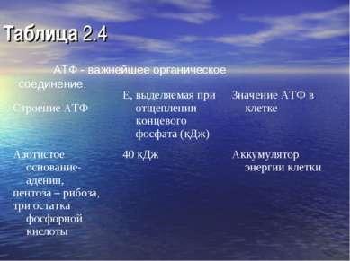 Таблица 2.4 АТФ - важнейшее органическое соединение. Строение АТФ Е, выделяем...