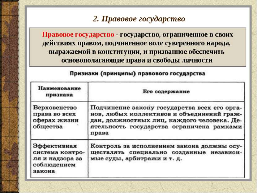 2. Правовое государство Правовое государство - государство, ограниченное в св...