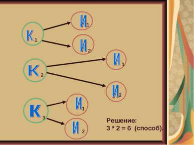 1 1 1 1 2 3 2 2 2 Решение: 3 * 2 = 6 (способ).