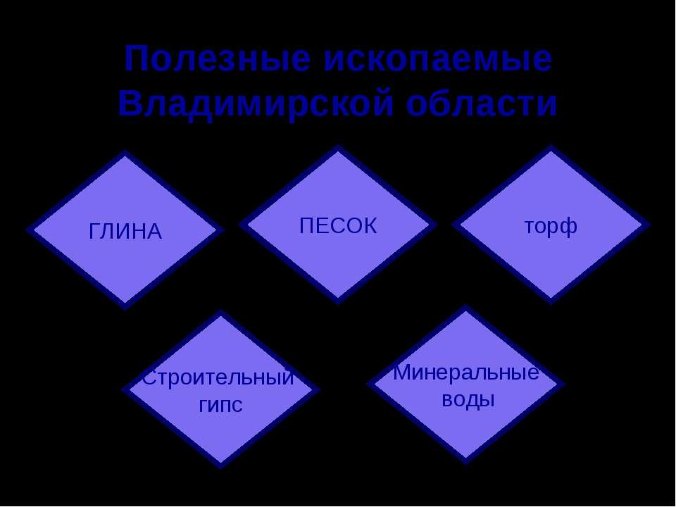 Полезные ископаемые Владимирской области ГЛИНА ПЕСОК торф Строительный гипс М...